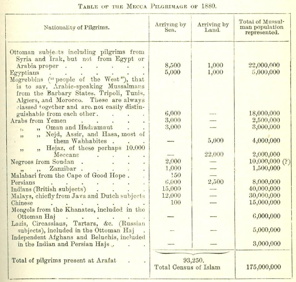 Census numbers for the 1880 Hajj