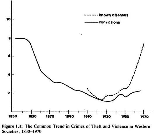 Common Trend in Crimes of Theft and Violence in Western Societies, 1830-1970